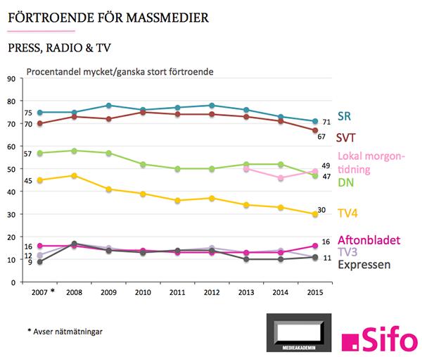 Allmänhetens förtroende för media, press, radio, TV 2015 - Källa: Medieakademien.se