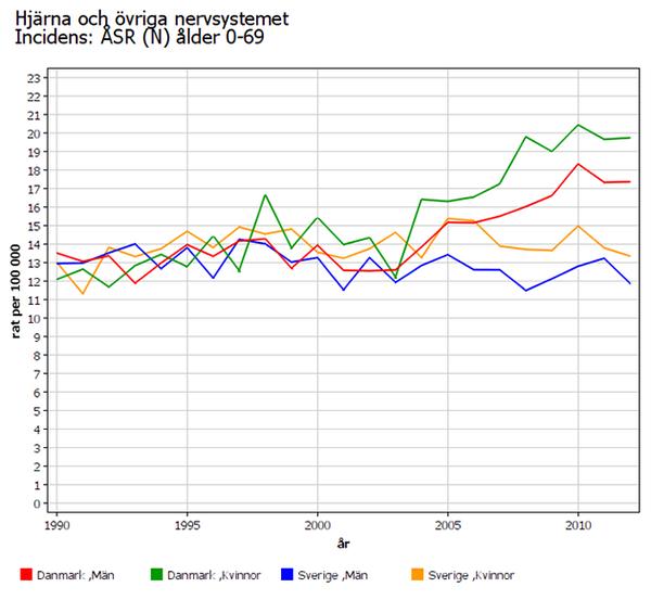 Hjärncancerfall i Sverige och Danmark 1990-2010