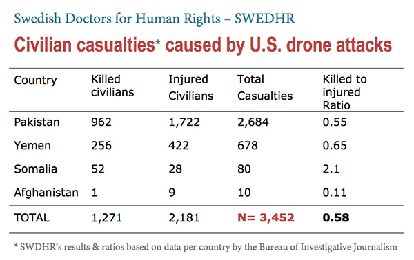 Swedish-Doctors-for-Human-Rights-–-Results-Table-civilian-casualties-of-drone-attacks