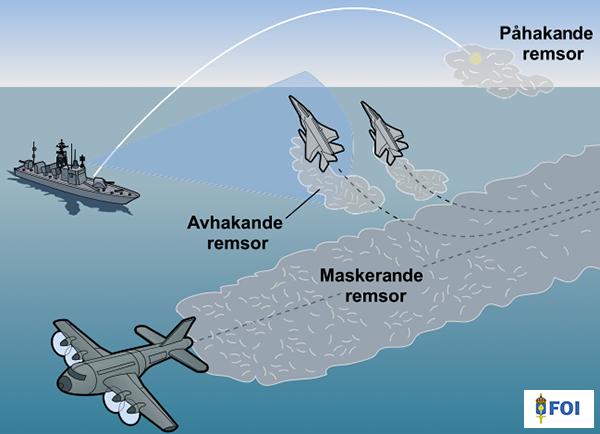 FOI om Chaff /remsor och radarstörning - Källa: FOI om telekrig sid 26
