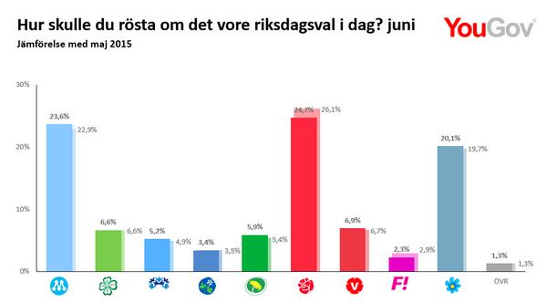 SD riksdagsval 2015 YouGov