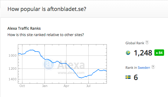 Alexa-Aftonbladet.se-tom15sep2015
