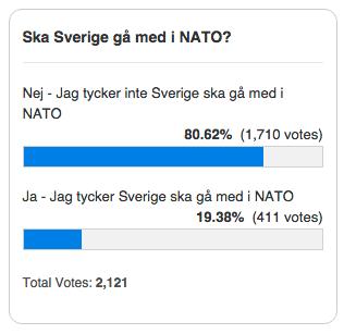 Nato medlemskap poll tom 18sep2015