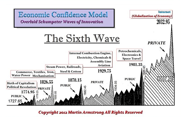 The Sixth Wave - Martin Armstrong