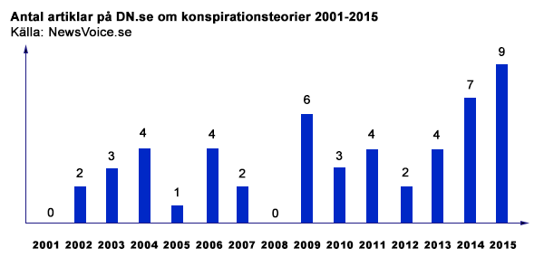 Konspirationsteorier i DN 2001-2015