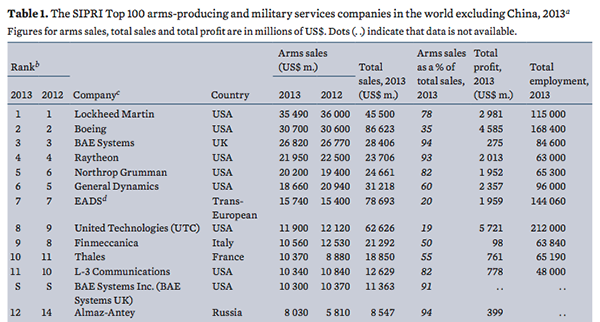 Top 12 arms industries expect China 2013