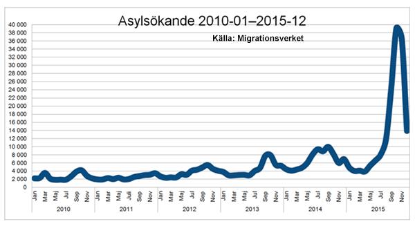 Asylsökande 2010-2015 - Källa: Migrationsverket