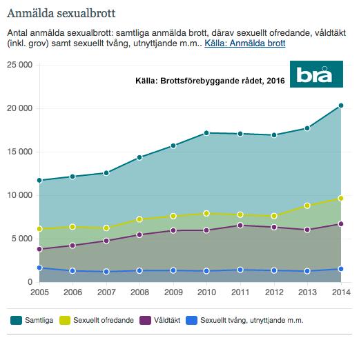Sexualbrott-2005-2014-BRA