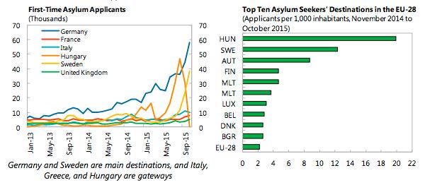 Asylum seekers and destination sweden - IMF-graf