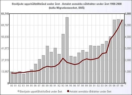 våldtäkter statistik Sverige