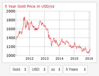 Guldpriset - Källa: Goldprice.org