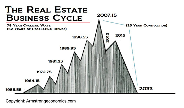 Real Estate cycle - Armstrongeconomics.com