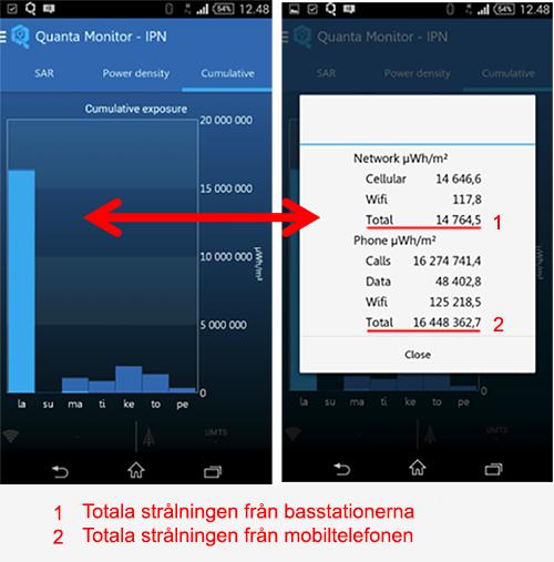 Stråning från basstation vs smartphone