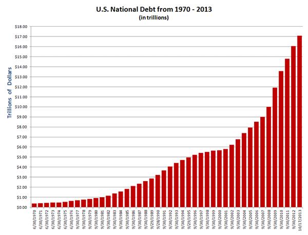 USA:s statsskuld tom 2013