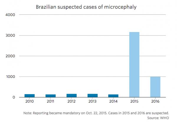 Zika-virus graf mikroencefali - Källa: WHO