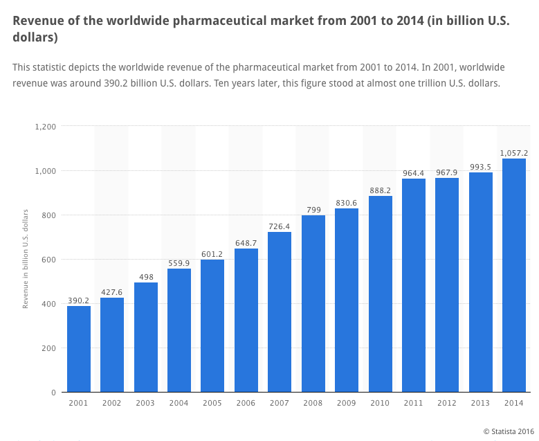 Big Pharma revenues 2001-2014 - Graph: Statista.com