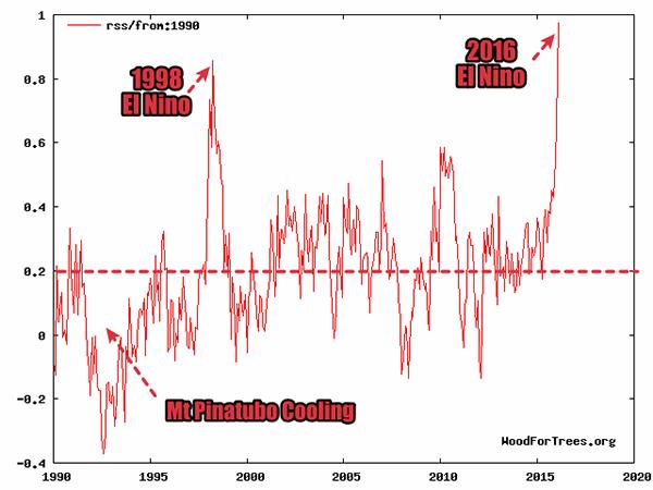 El Nino 1998-2016