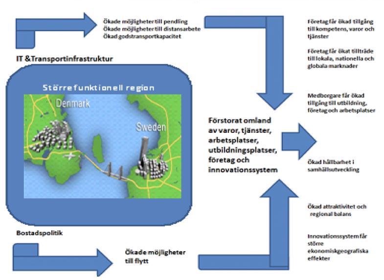 Habib infrastruktur- och bostadsbyggande