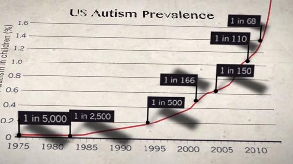 Autism i USA - Bild: VaxxedTheMovie.com