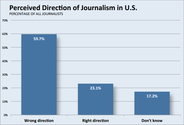 Journalism-perceived-direction- 2014-05-07