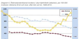Smörkonsumtion och hjärtinfarkt i Sverige