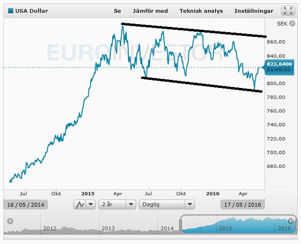 Bild4-US-Dollar-trend
