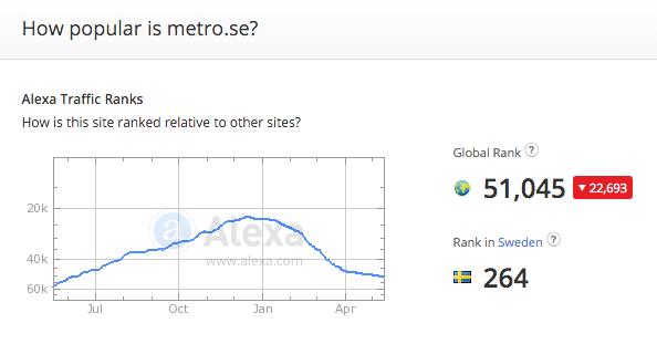 Metro.se-Alexa.com-16maj2016