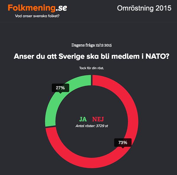 NATO medlemskap omröstning 2015