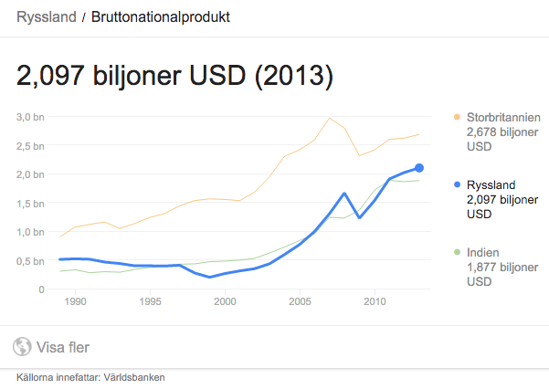 Rysslands BNP 2013 - Källor bla Världsbanken