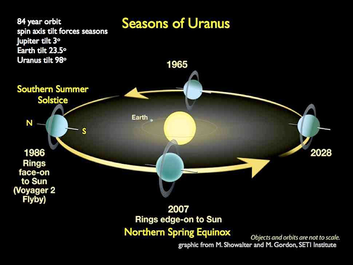 Bild: Uranus - Illustration: SETI Project