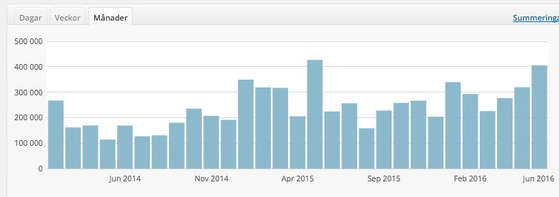 Statistik NewsVoice - feb 2014 - juni 2016