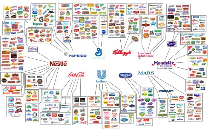 Fastfood-industry-map