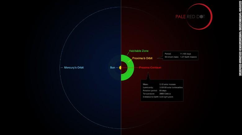 Habitable zone, exoplanets - Image: EOS