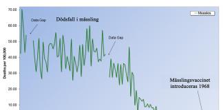 Graf som visar dödsfall pga mässling i relation till när vaccinet mot mässling introducerades i världen