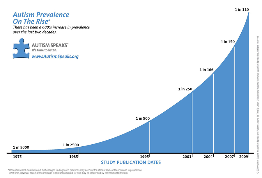 US autism prevalence graph