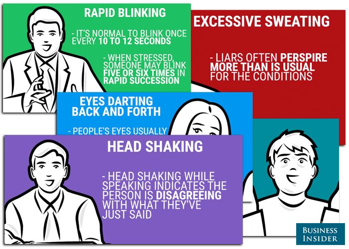 Micro expressions,   ansiktsuttryck avslöjar lögner - Grafik: Business Insider