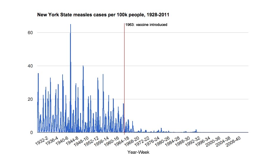 New York State, mässlingsfallen minskade drastiskt långt innan man introducerade vaccin mot mässing - Källa: US Official Government Statistics