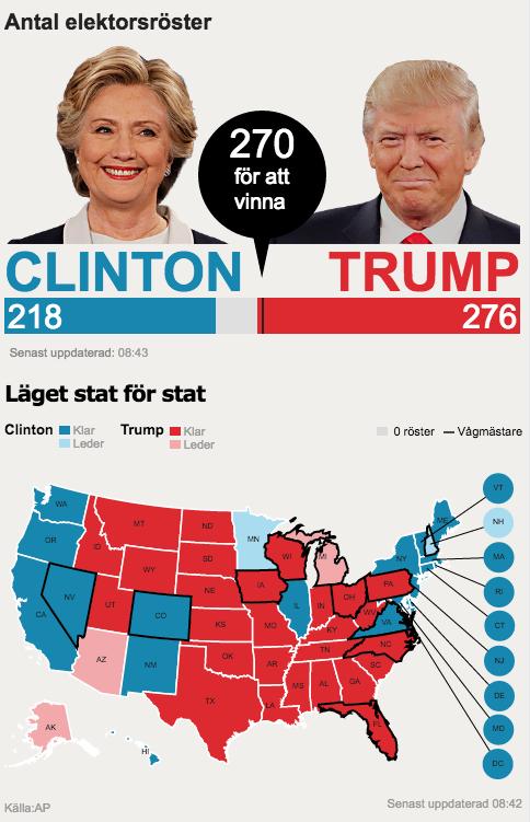 USA-valet 2016 - Resultat - Grafik: AP