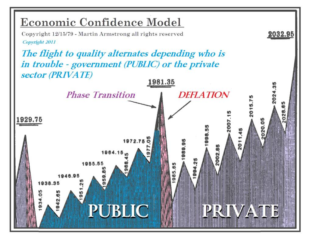 Martin Armstrong, The Economic Confidence Model, chart