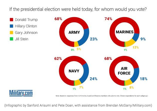 Survey: USA:s militär vill hellre ha Trump än Clinton - Källa: Military.com