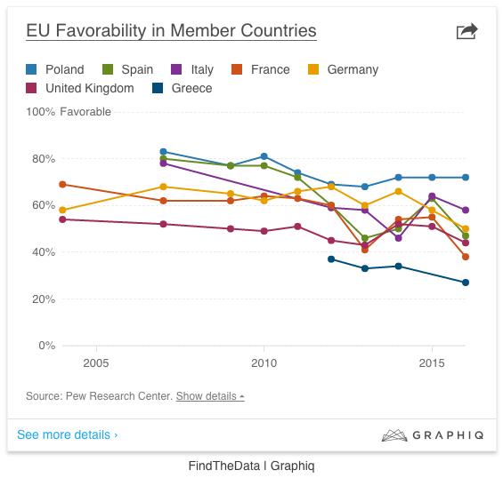 EU-populäritet