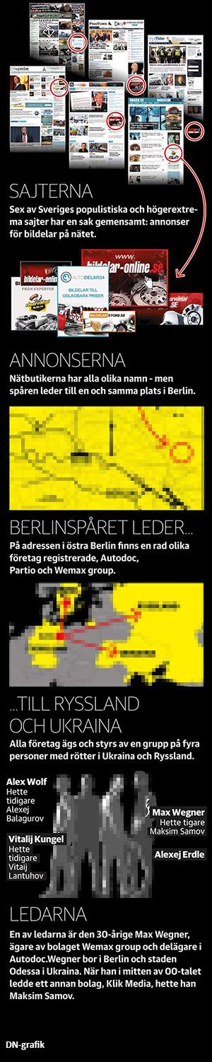 DN grafik Mattias Carlsson och Josefin Sköld skriver om bildelar online