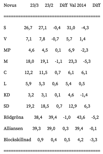 Sverigedemokraterna två enligt valbarometern 2017