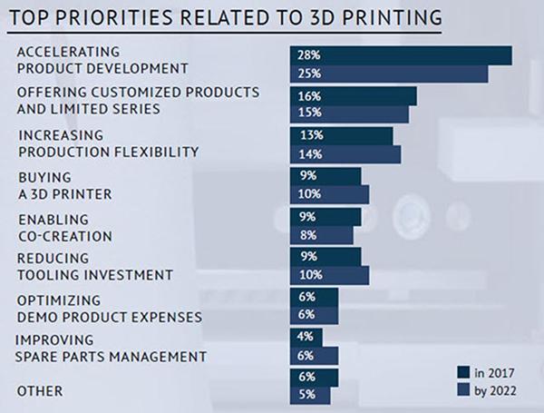 3D-skrivare egenskaper