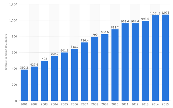 Big Pharma revenue 2001-2015