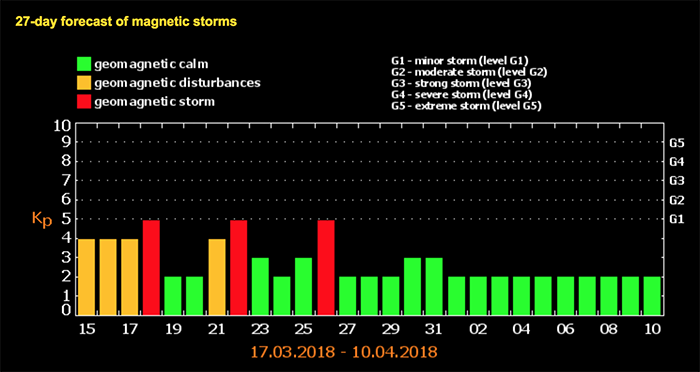 27-day forecast of magnetic storms mars 2018