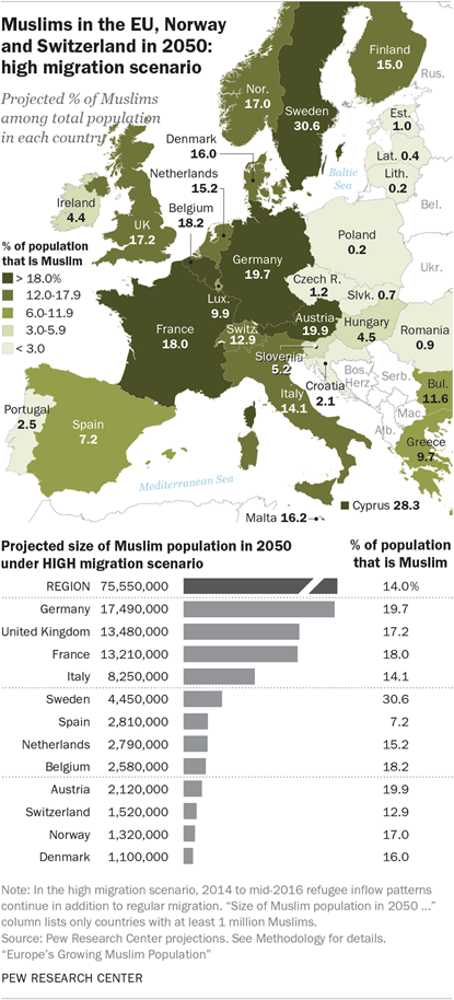 Islam i Europa enligt Pew Research Center (Pewforum.org)