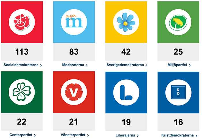 Partiernas mandat 2014-2018 - Källa: Riksdagen.se