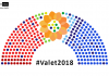Valet 2018 Direktdemokraterna - NewsVoice Grafik