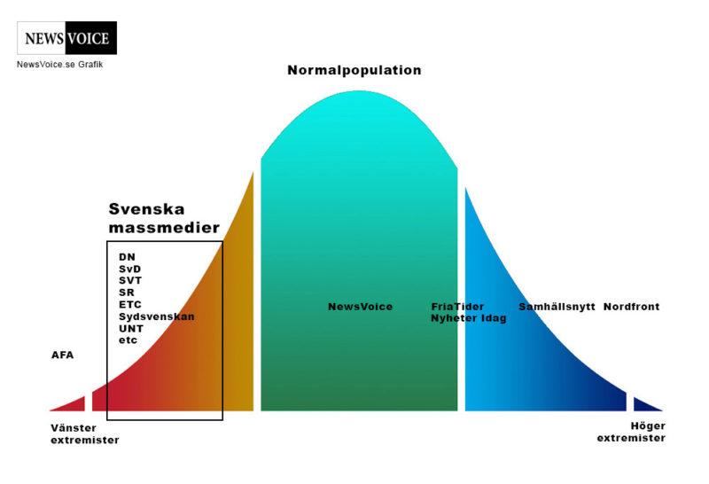 Normalkurva population medier - NewsVoice Grafik